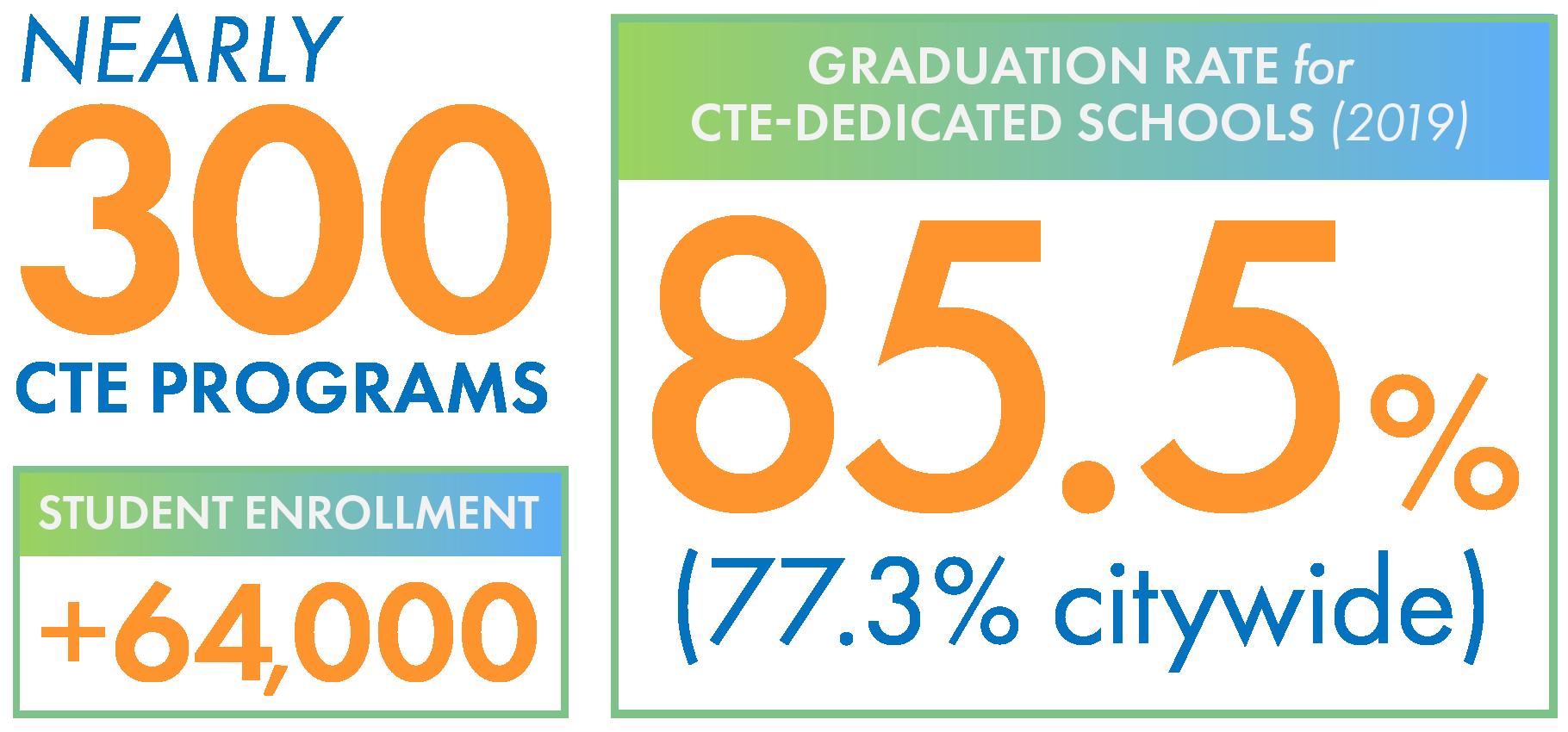 CTE statistics